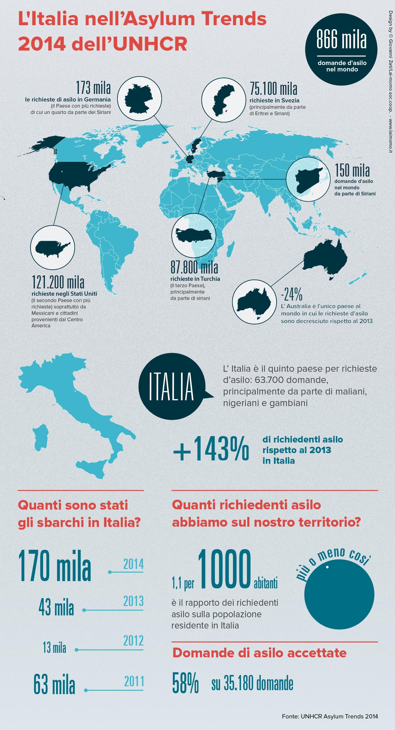 infografica_asylum_corner_UNHCR-web